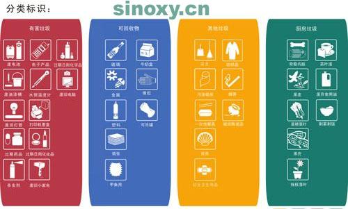 分类垃圾桶价格_扔垃圾前您找对颜色了么?新分类垃圾桶标识图样出炉 - 新闻 ...